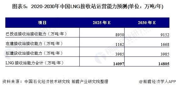 图表5:2020-2030年中国LNG接收站运营能力预测(单位:万吨/年)