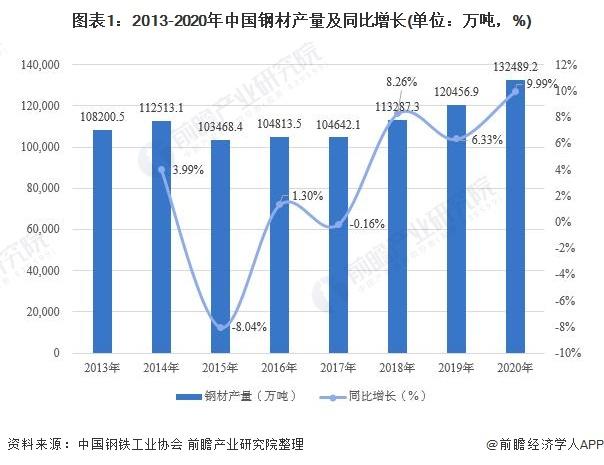 图表1:2013-2020年中国钢材产量及同比增长(单位:万吨,%)
