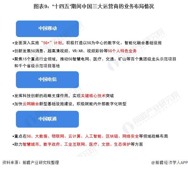 """图表9:""""十四五""""期间中国三大运营商的业务布局情况"""