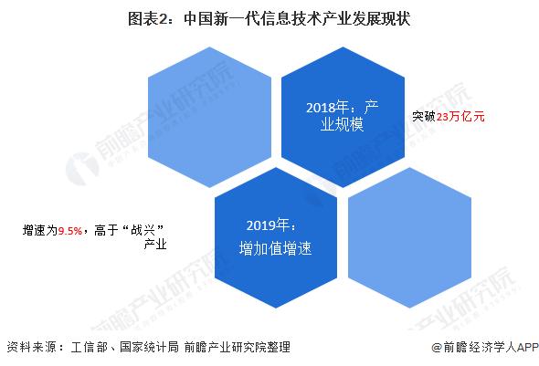 图表2:中国新一代信息技术产业发展现状