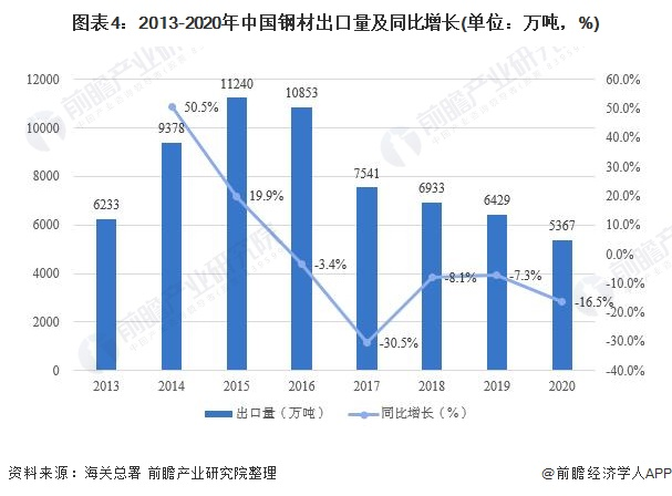 图表4:2013-2020年中国钢材出口量及同比增长(单位:万吨,%)