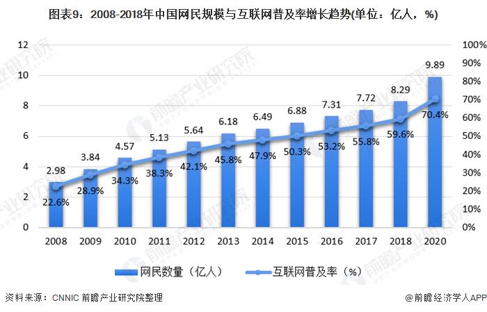 图表9:2008-2018年中国网民规模与互联网普及率增长趋势(单位:亿人,%)