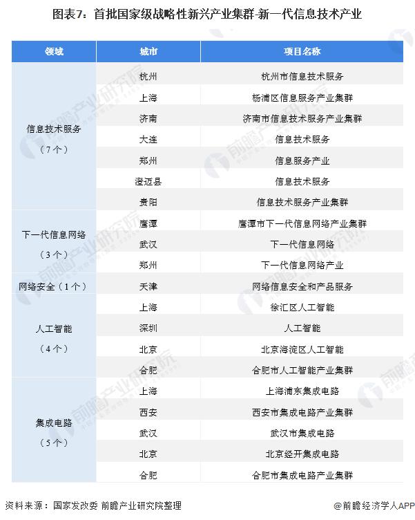 图表7:首批国家级战略性新兴产业集群-新一代信息技术产业