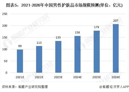 图表5:2021-2026年中国男性护肤品市场规模预测(单位:亿元)