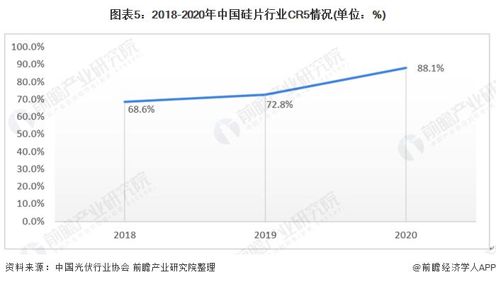 图表5:2018-2020年中国硅片行业CR5情况(单位:%)