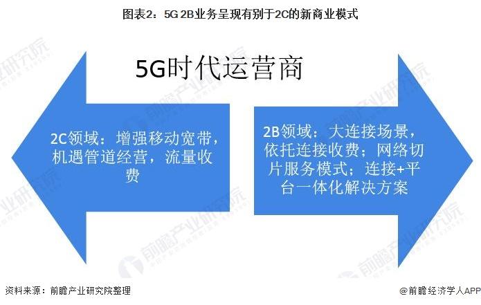 图表2:5G 2B业务呈现有别于2C的新商业模式
