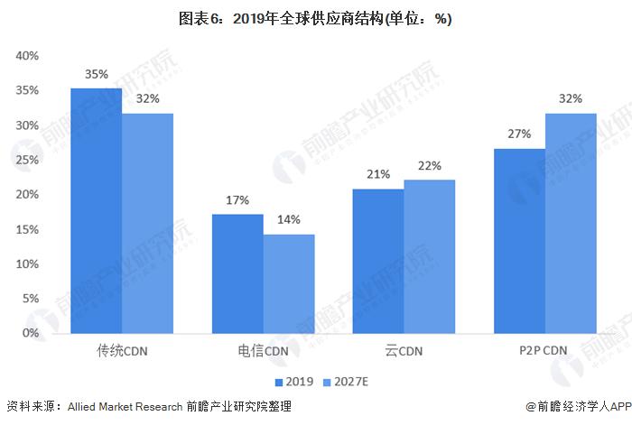 图表6:2019年全球供应商结构(单位:%)