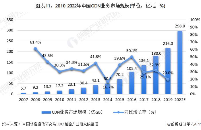 图表11:2010-2022年中国CDN业务市场规模(单位:亿元,%)