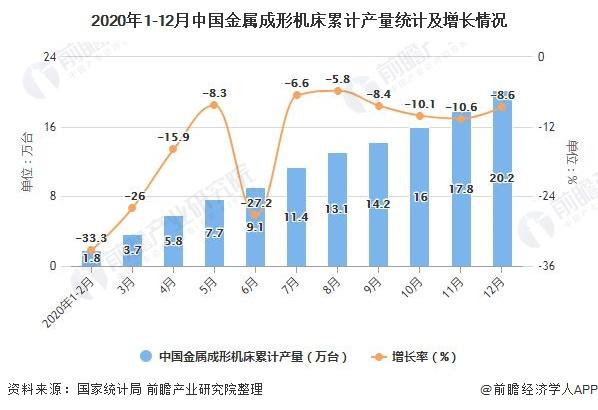2020年1-12月中国金属成形机床累计产量统计及增长情况