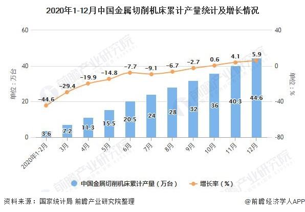 2020年1-12月中国金属切削机床累计产量统计及增长情况