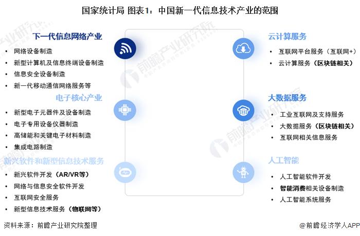 国家统计局 图表1:中国新一代信息技术产业的范围