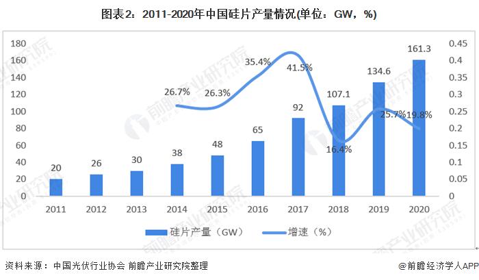 图表2:2011-2020年中国硅片产量情况(单位:GW,%)