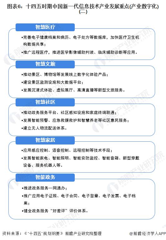 图表6:十四五时期中国新一代信息技术产业发展重点(产业数字化)(二)