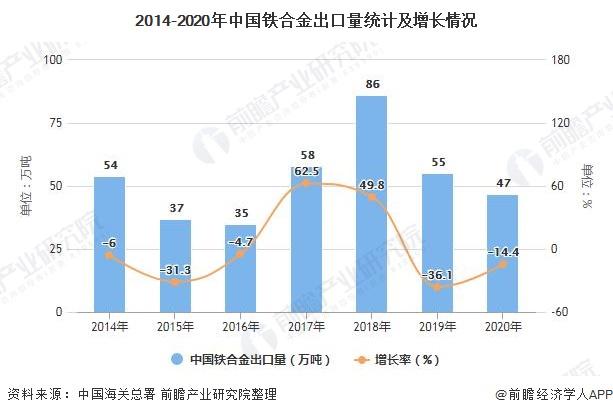 2014-2020年中国铁合金出口量统计及增长情况