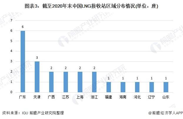图表3:截至2020年末中国LNG接收站区域分布情况(单位:座)