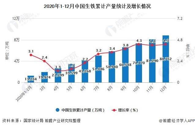 2020年1-12月中国生铁累计产量统计及增长情况