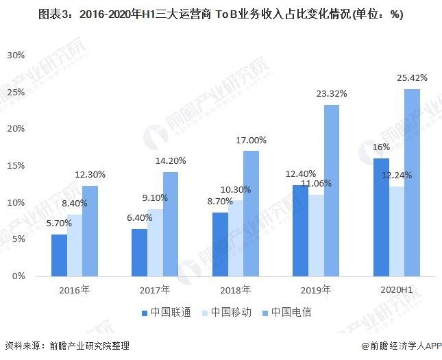 图表3:2016-2020年H1三大运营商 To B业务收入占比变化情况(单位:%)