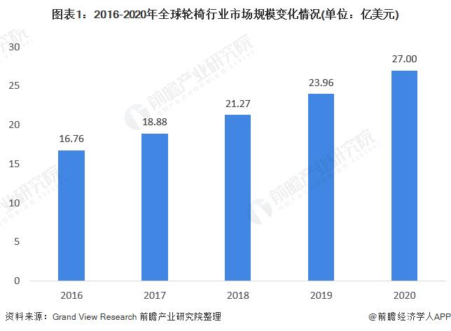 图表1:2016-2020年全球轮椅行业市场规模变化情况(单位:亿美元)