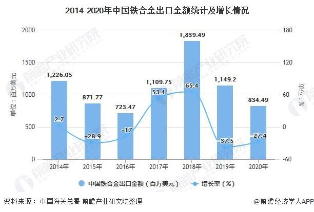 2014-2020年中国铁合金出口金额统计及增长情况
