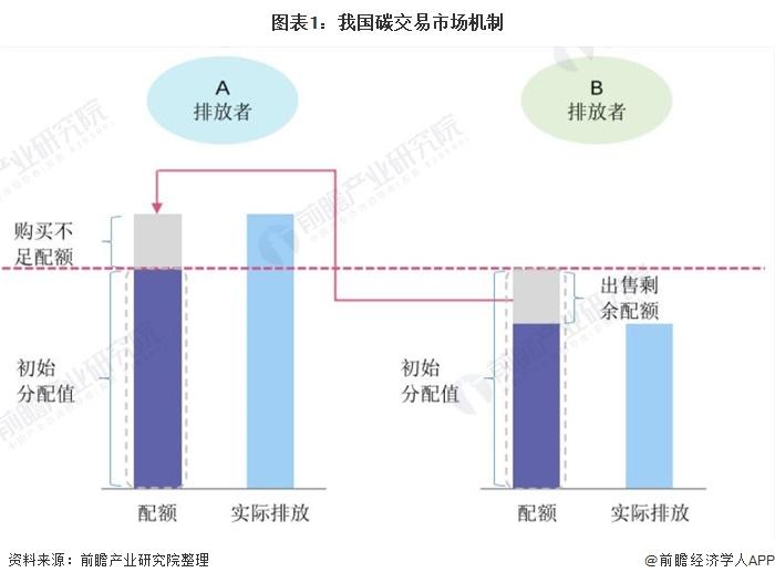 圖表1:我國碳交易市場機制