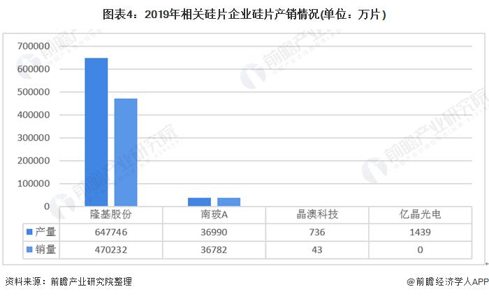 图表4:2019年相关硅片企业硅片产销情况(单位:万片)