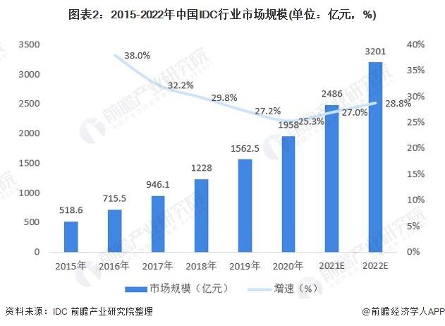 图表2:2015-2022年中国IDC行业市场规模(单位:亿元,%)