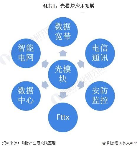 图表1:光模块应用领域