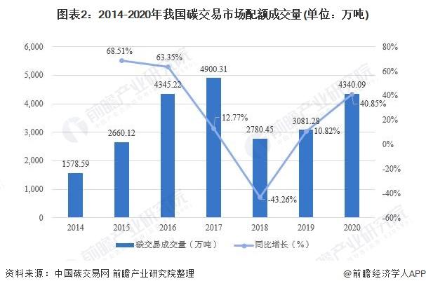 圖表2:2014-2020年我國碳交易市場配額成交量(單位:萬噸)