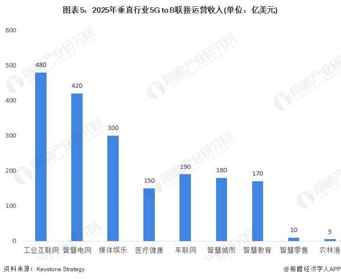 图表5:2025年垂直行业5G to B联接运营收入(单位:亿美元)