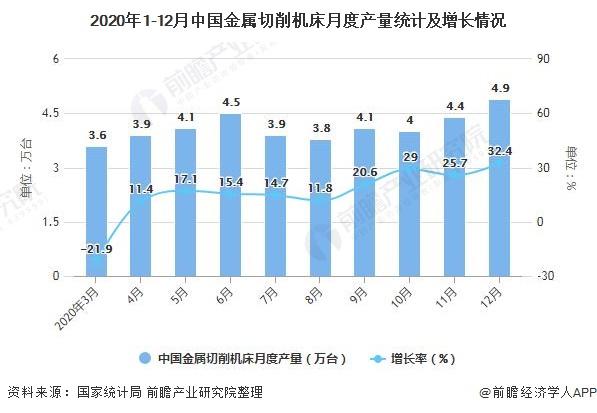 2020年1-12月中国金属切削机床月度产量统计及增长情况