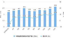 2020年全年中国<em>机床</em>行业产量规模及进出口贸易情况 金属成形<em>机床</em>产量突破20万台