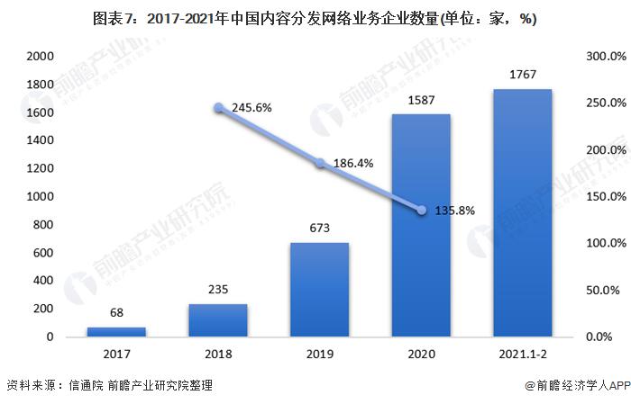 图表7:2017-2021年中国内容分发网络业务企业数量(单位:家,%)