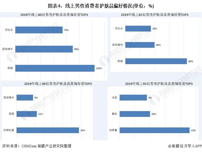 图表4:线上男性消费者护肤品偏好情况(单位:%)