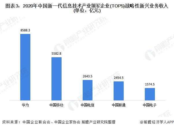图表3:2020年中国新一代信息技术产业领军企业(TOP5)战略性新兴业务收入(单位:亿元)