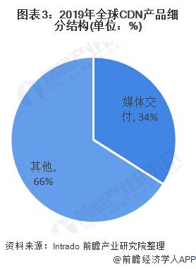 图表3:2019年全球CDN产品细分结构(单位:%)