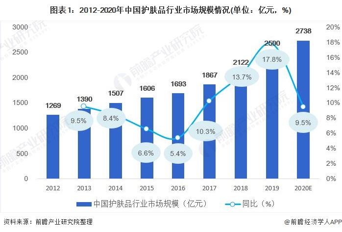 图表1:2012-2020年中国护肤品行业市场规模情况(单位:亿元,%)