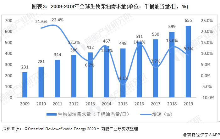 图表3:2009-2019年全球生物柴油需求量(单位:千桶油当量/日,%)