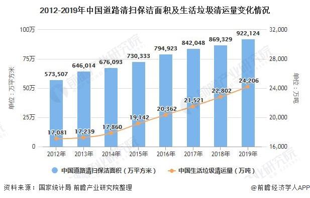 2012-2019年中国道路清扫保洁面积及生活垃圾清运量变化情况