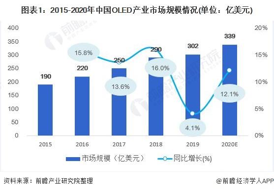 图表1:2015-2020年中国OLED产业市场规模情况(单位:亿美元)