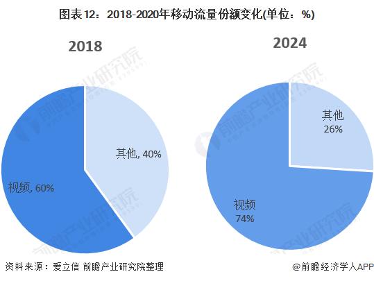 图表12:2018-2020年移动流量份额变化(单位:%)