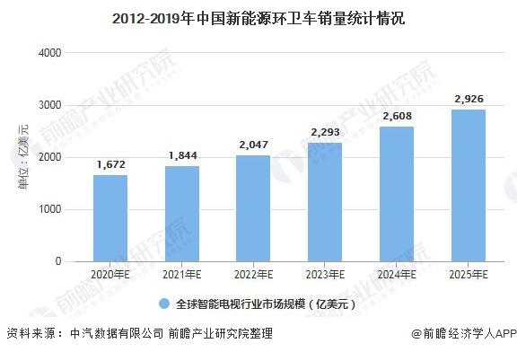 2012-2019年中国新能源环卫车销量统计情况