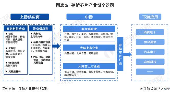 图表2:存储芯片产业链全景图