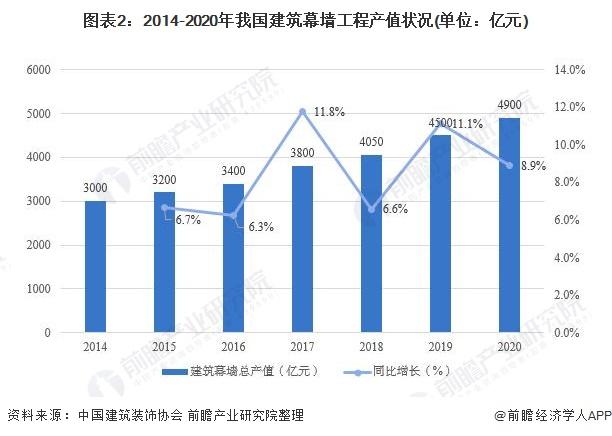 图表2:2014-2020年我国建筑幕墙工程产值状况(单位:亿元)