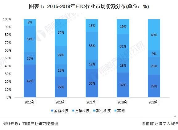 图表1:2015-2019年ETC行业市场份额分布(单位:%)
