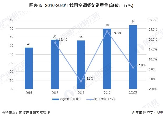 图表3:2016-2020年我国空调铝箔消费量(单位:万吨)