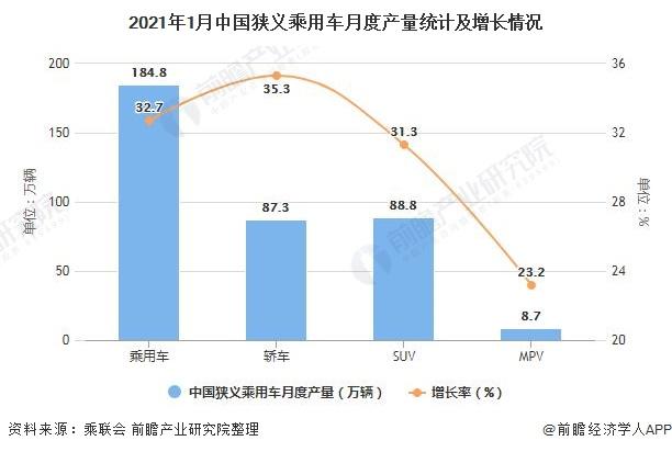 2021年1月中国狭义乘用车月度产量统计及增长情况
