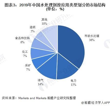 图表3:2019年中国水处理剂按应用类型划分的市场结构(单位:%)