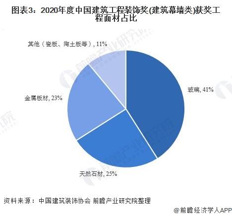 图表3:2020年度中国建筑工程装饰奖(建筑幕墙类)获奖工程面材占比