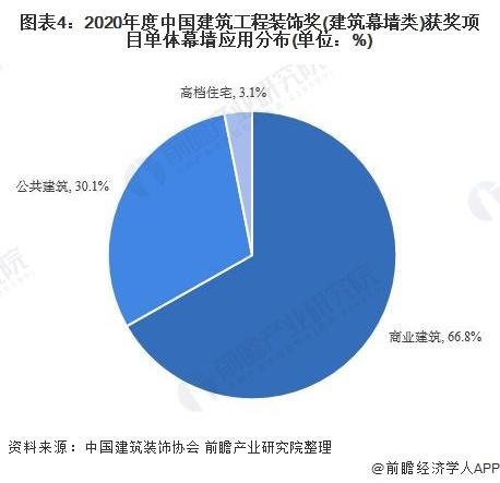 图表4:2020年度中国建筑工程装饰奖(建筑幕墙类)获奖项目单体幕墙应用分布(单位:%)