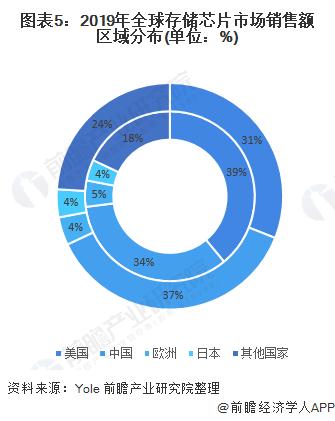图表5:2019年全球存储芯片市场销售额区域分布(单位:%)